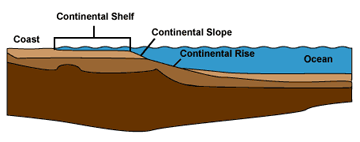 Continental_shelf_sm