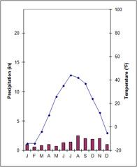 Tundra (ET) climograph